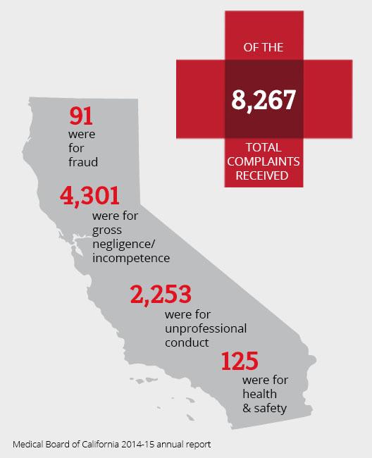 Complaints Against California Doctors | California Healthline