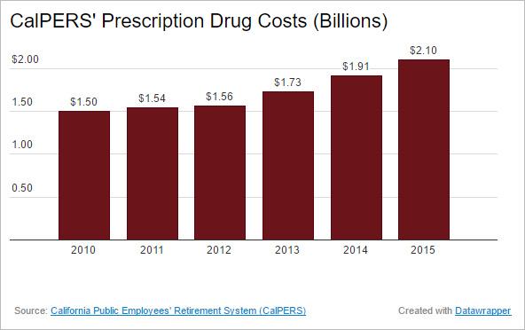 calpers-prescription-drug-costs2