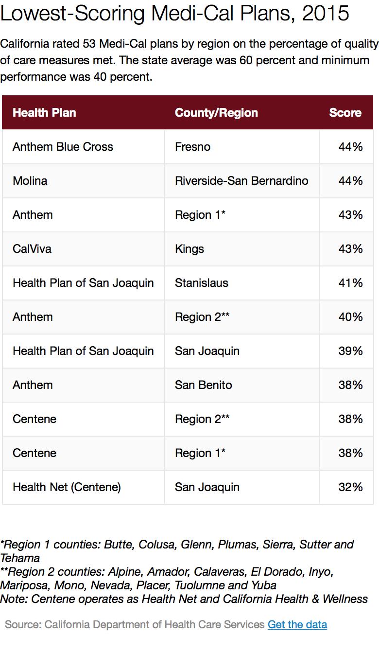 lowest-medi-cal-plans-2015