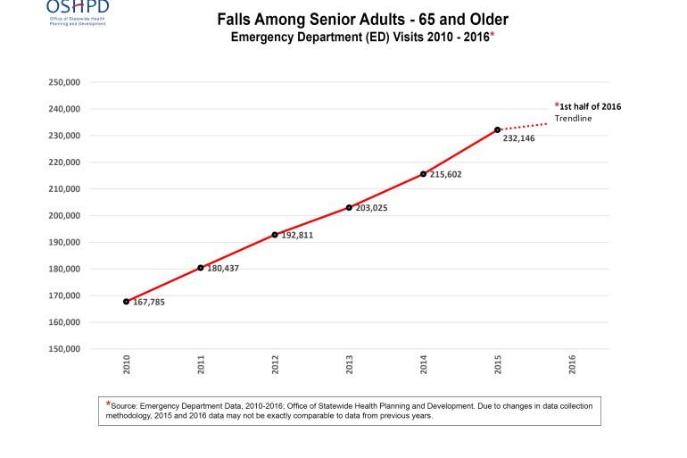 senior-falls-chart-11-3-16