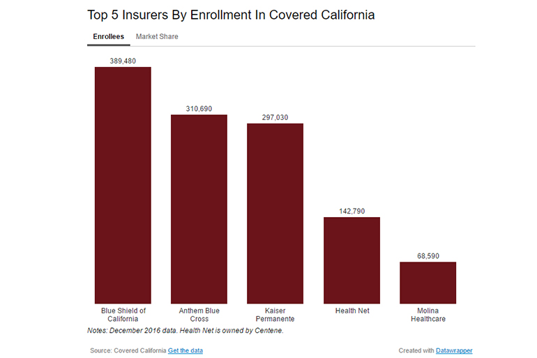 Blue Shield Has Highest Share Of Enrollees In Covered