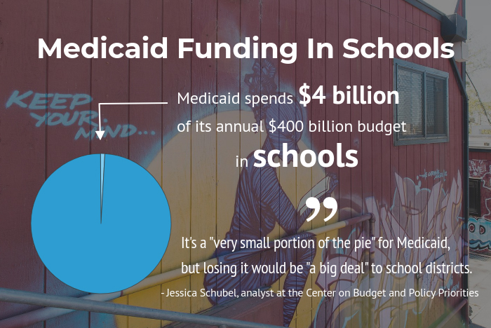 Feds Allocate Millions For Special Ed >> What Medicaid Pays For Education Services At U S Public