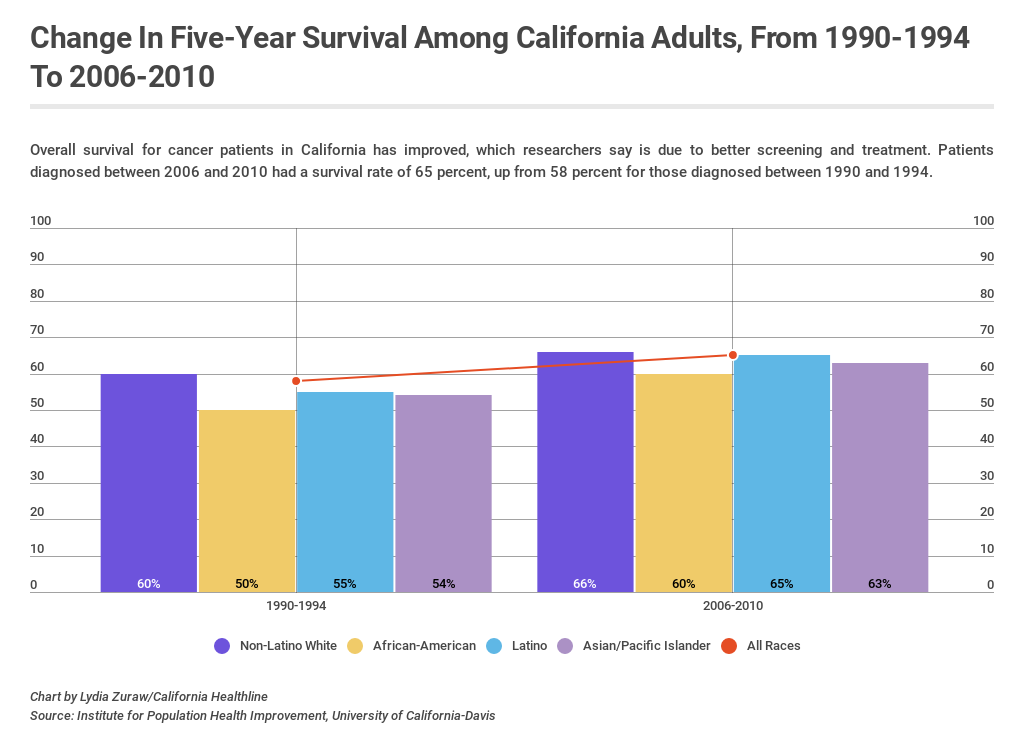 Californians Living Longer With Cancer Some Longer Than Others California Healthline