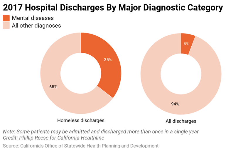 California Hospitals See Massive Surge In Homeless Patients