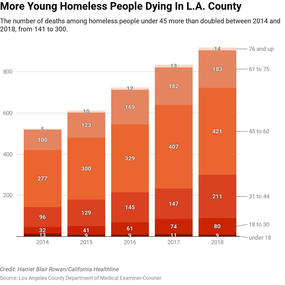 Dying The Healthline a Streets Of L Homeless On California Numbers Record Are In