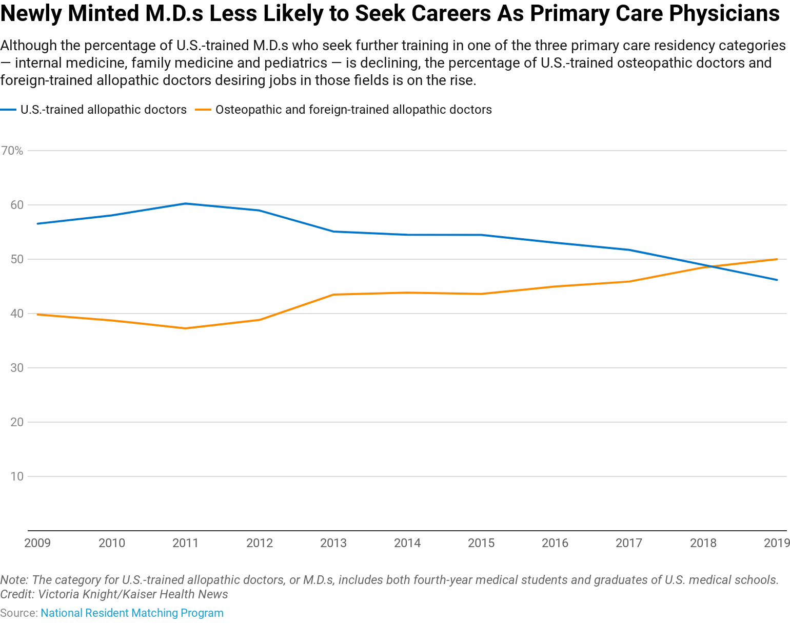 U S  Medical Students Less Likely To Choose Primary Care